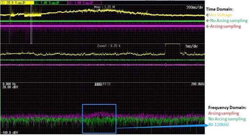 Phân tích dữ liệu trong miền tần số