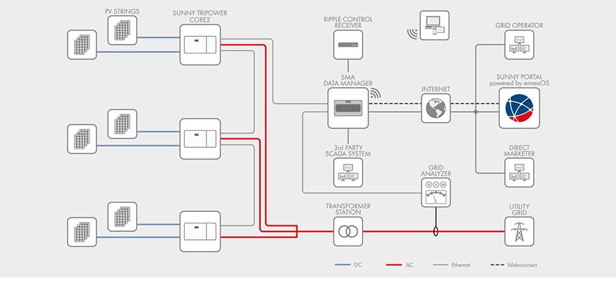 Inverter hòa lưới 110KW – SMA Sunny Tripower CORE2