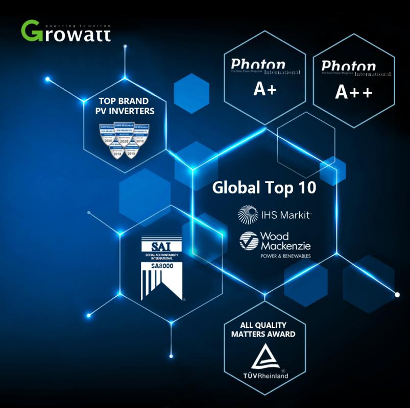Growatt đã nhận được những giải thưởng danh giá về chất lượng cùng những chứng nhận của các tổ chức đánh giá uy tín hàng đầu thế giới