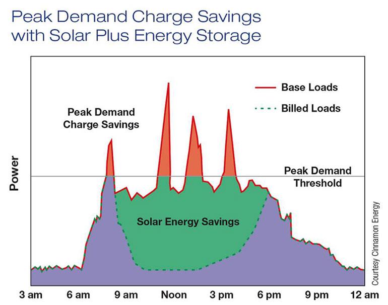 Cuộc cách mạng lưu trữ Năng lượng mặt trời