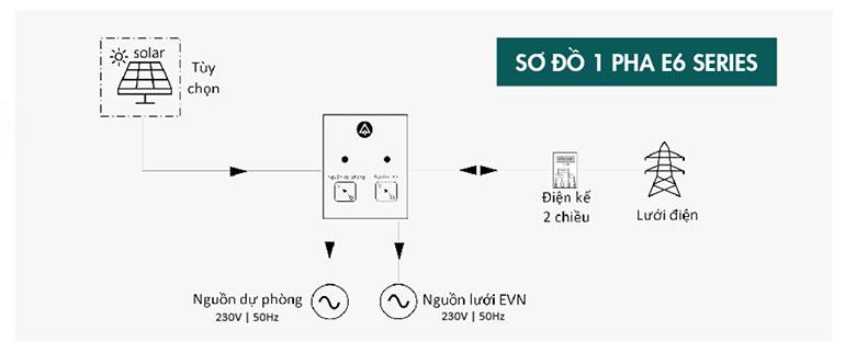 Sơ đồ đấu nối ALENA BESS E10B10: Hệ thống điện 1 pha