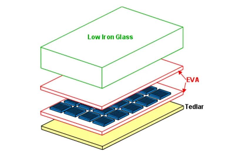 Suy giảm hiệu suất (PID) trong hệ thống điện mặt trời