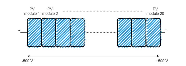 Hình 3: Phân phối điện áp trong 1 chuỗi nối với inverter không biến áp (transformerless)