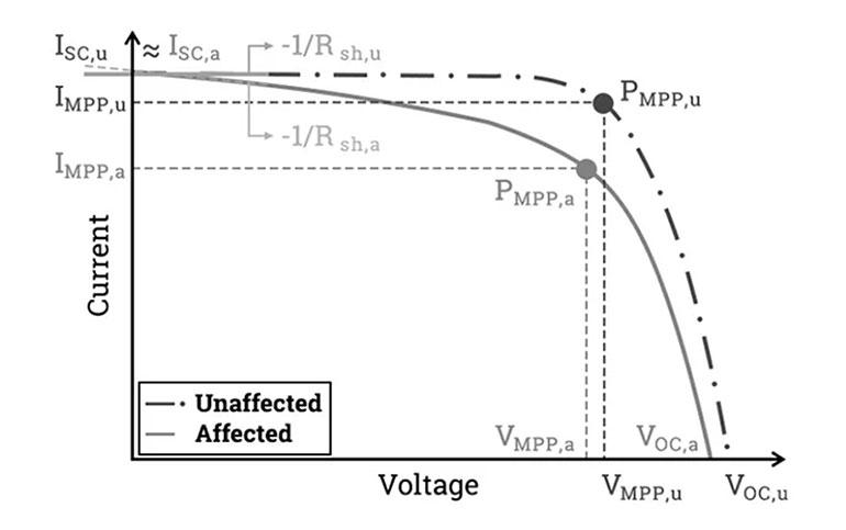 Hình 5: Đồ thị I-V của PV không bị PID (nét đứt) và PV bị PID (nét liền)