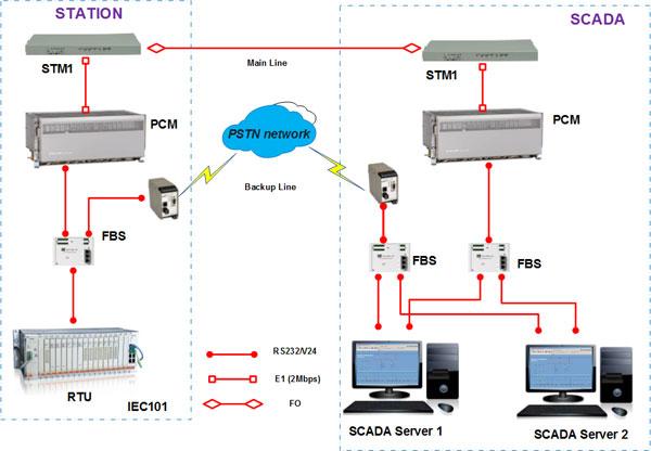 Ứng dụng giao thức IEC 60870- 5- 104 cho giải pháp truyền thông của hệ thống SCADA