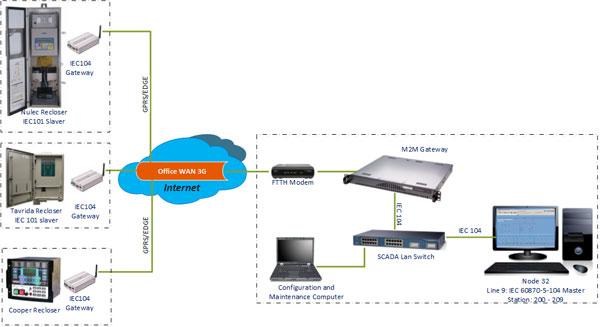 Hình 4: Phương thức kết nối SCADA cho các Recloser sử dụng giao thức IEC104