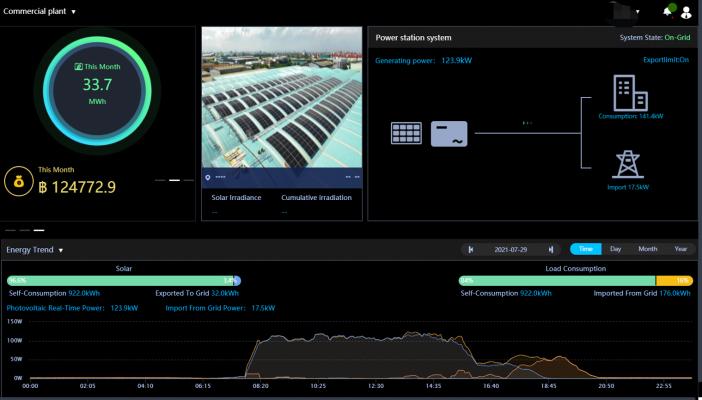 mô tả tổng quan về hệ thống giám sát dữ liệu về tự dùng 24H