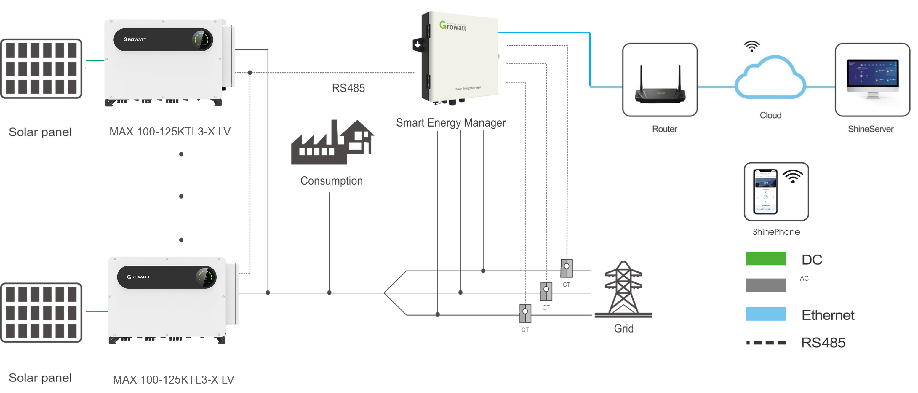 Sơ đồ hệ thống quản lý năng lượng thông minh với giải pháp giám sát tự dùng 24h